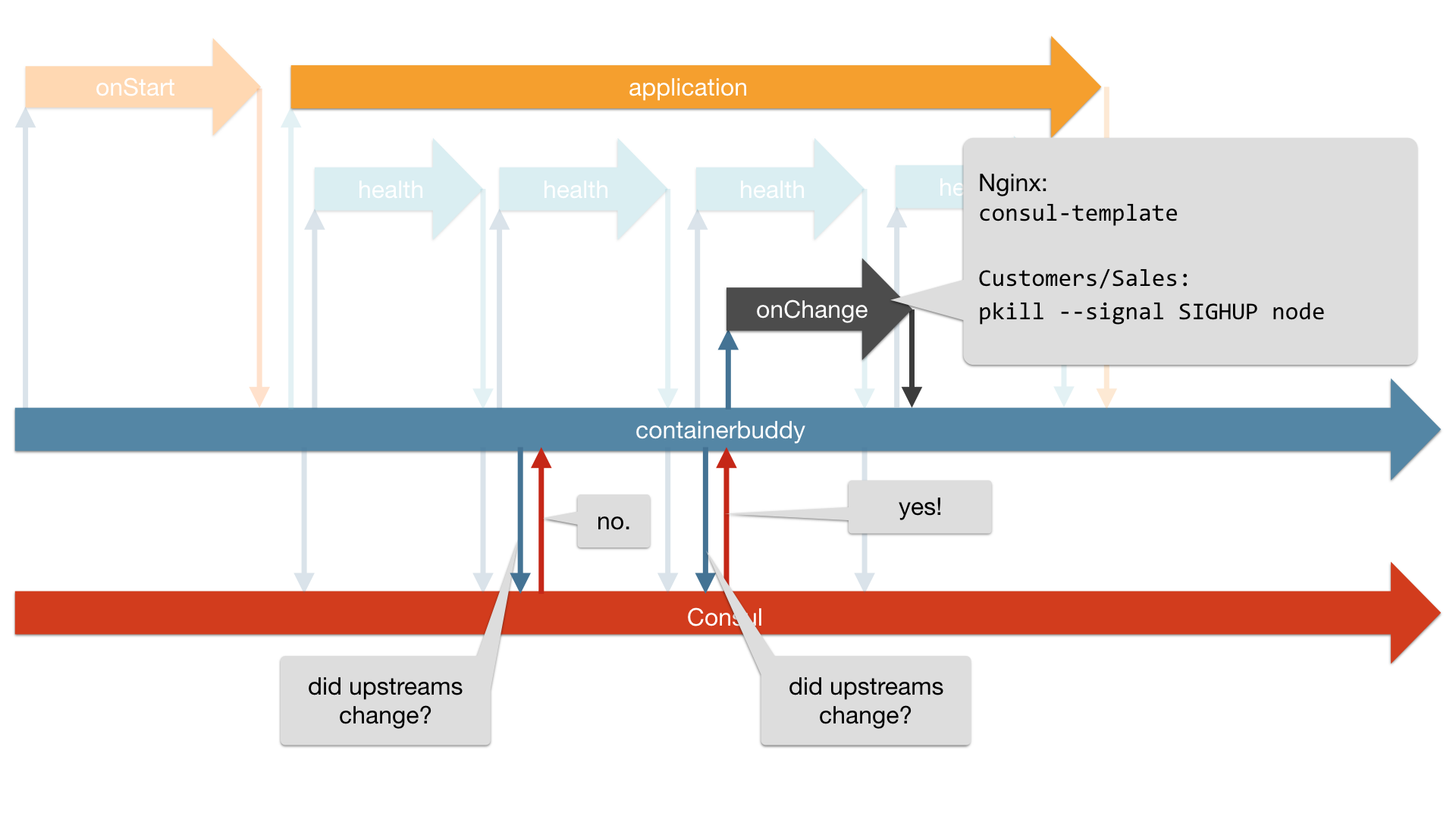 lifecycle with onChange handler